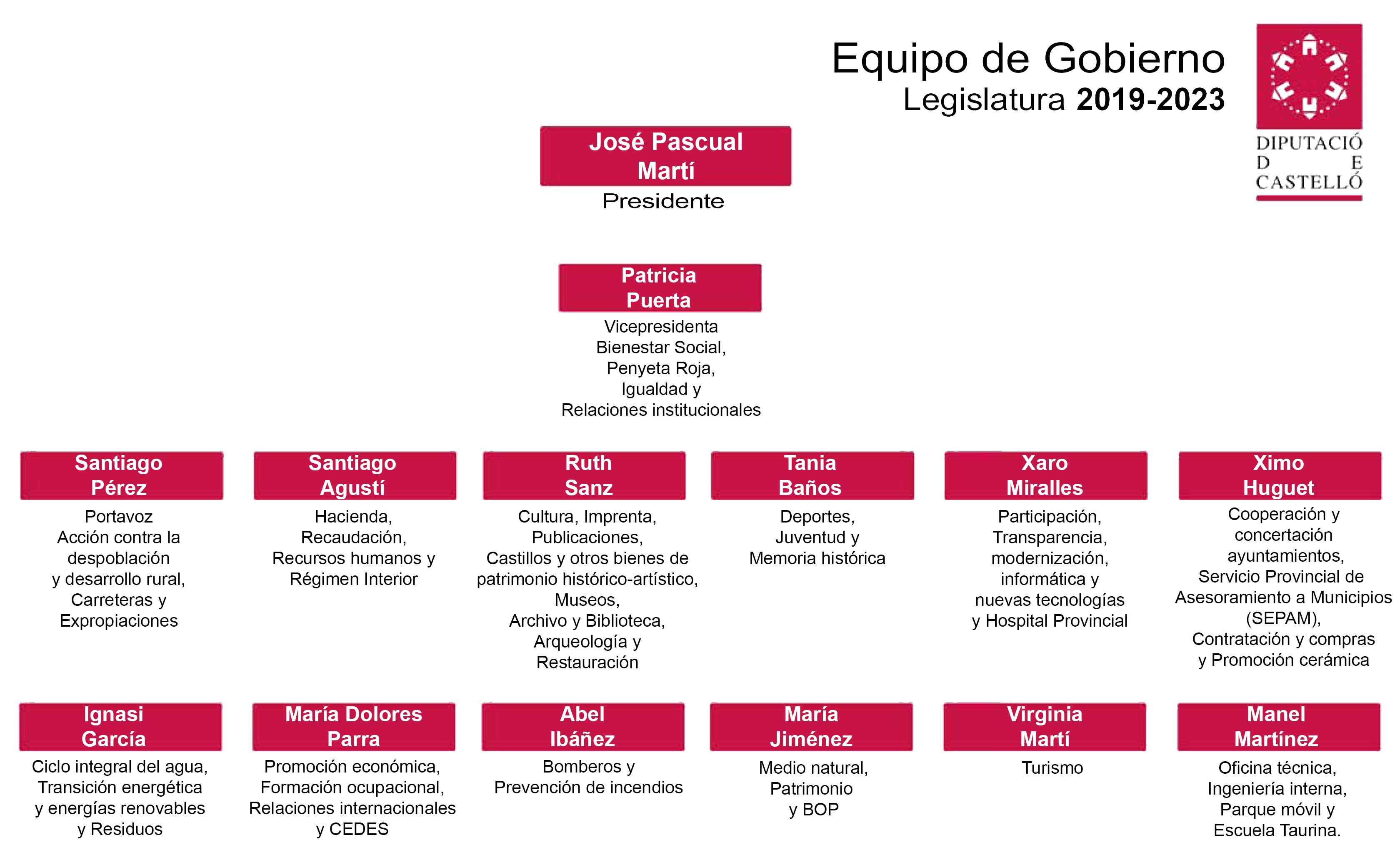 Equipo de gobierno 2019 - 2023