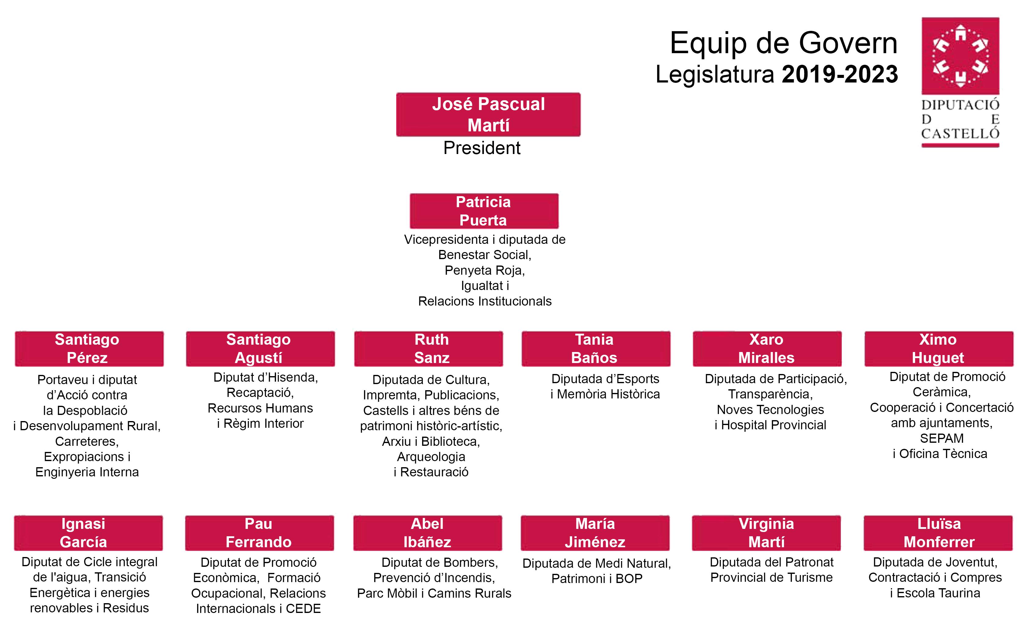 Equip de Govern
